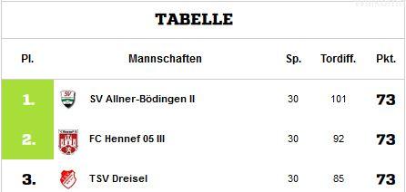 Tabelle-Zweite-Final